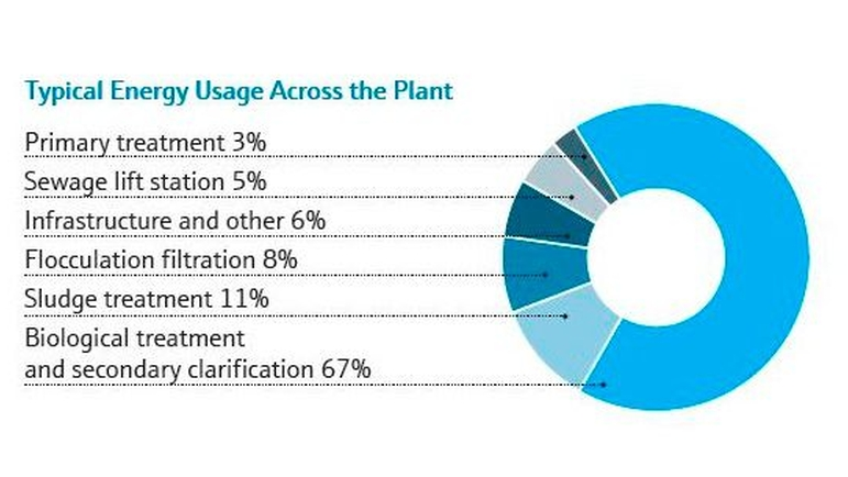 energy usage across the plant